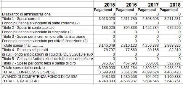 13159bilanciopagamenti2015-2018