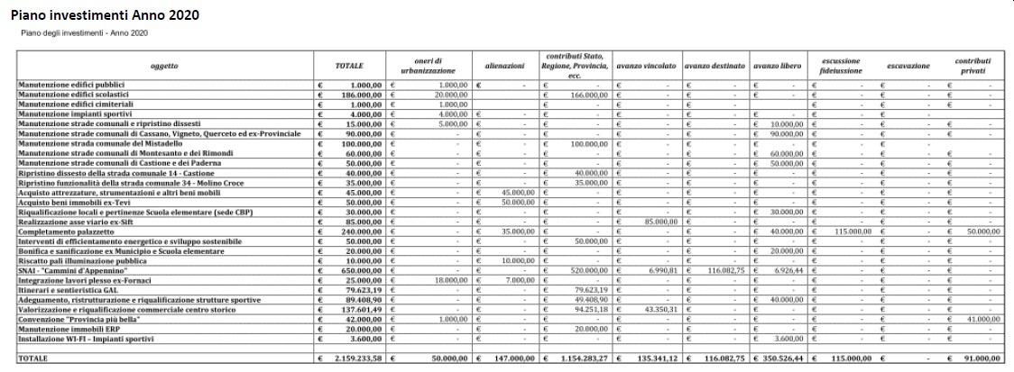 27301pianoinvestimenti2020