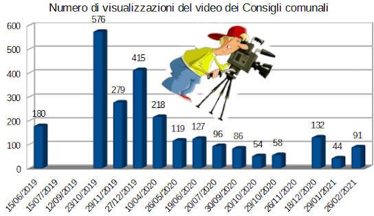 29421videoconsiglivisualizzazioni
